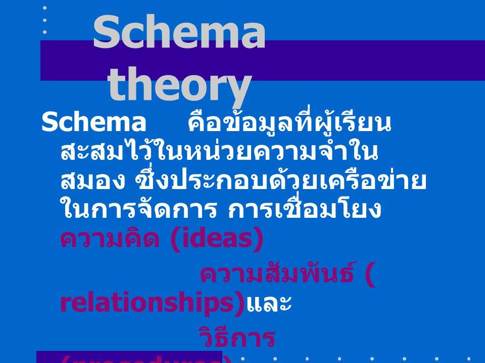 Schema theory Schema คือข้อมูลที่ผู้เรียนสะสมไว้ในหน่วยความจำในสมอง ซึ่งประกอบด้วยเครือข่ายในการจัดการ การเชื่อมโยง ความคิด (ideas)