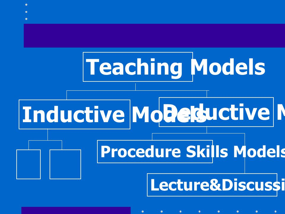 Teaching Models Deductive Models Inductive Models