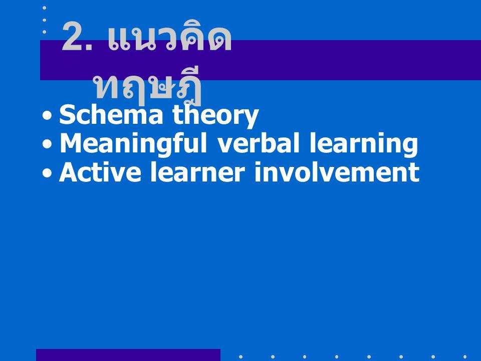 2. แนวคิดทฤษฎี Schema theory Meaningful verbal learning