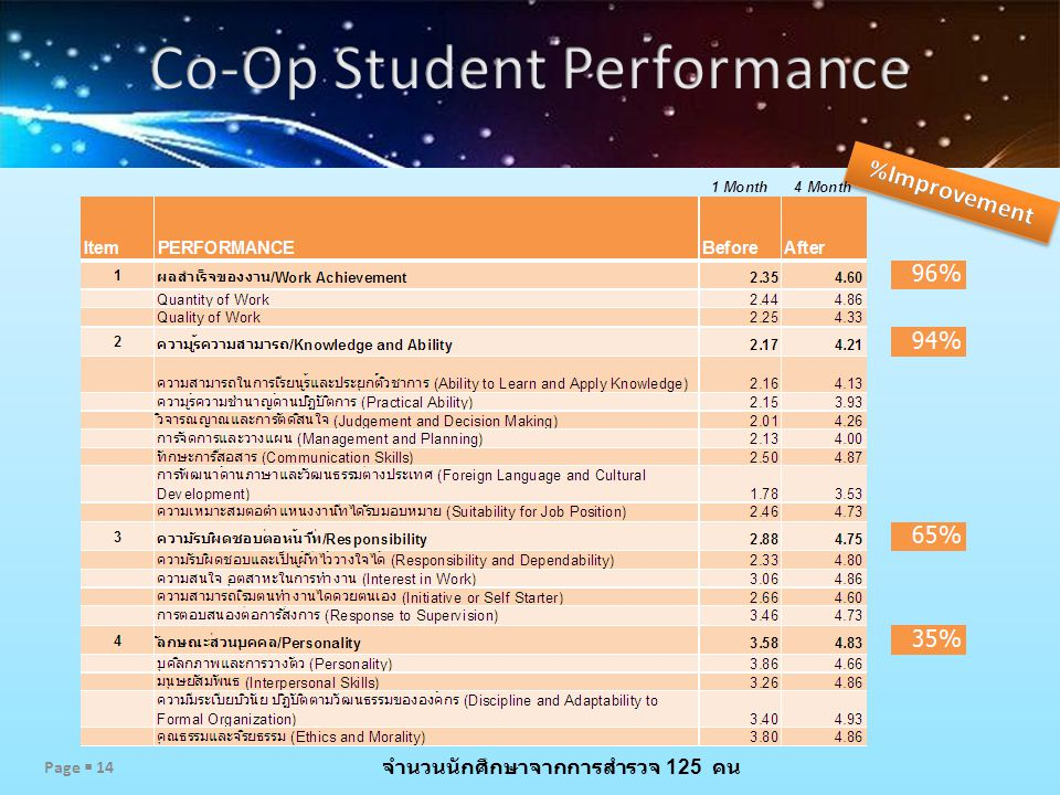 Co-Op Student Performance