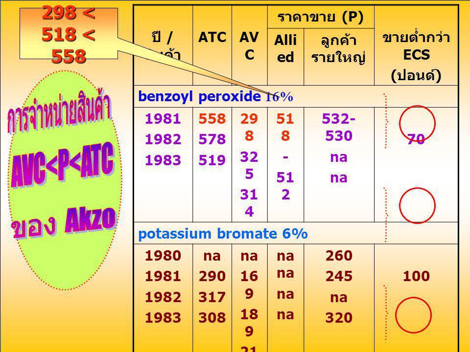 การจำหน่ายสินค้า AVC<P<ATC ของ Akzo 298 < 518 < 558
