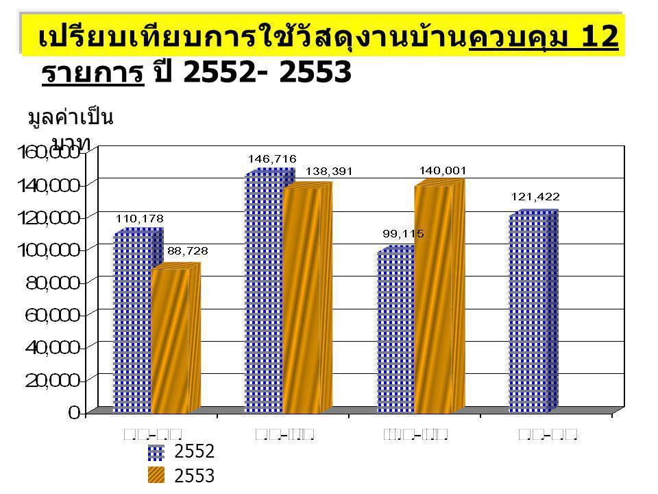 เปรียบเทียบการใช้วัสดุงานบ้านควบคุม 12 รายการ ปี 2552- 2553