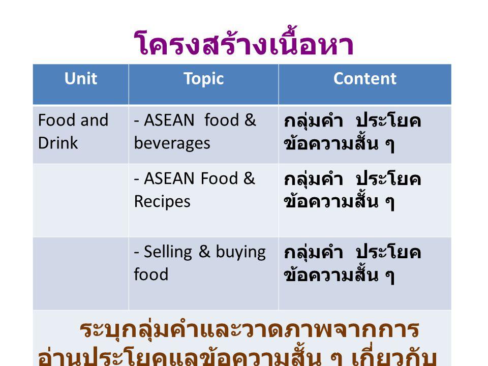 โครงสร้างเนื้อหา Unit Topic Content Food and Drink