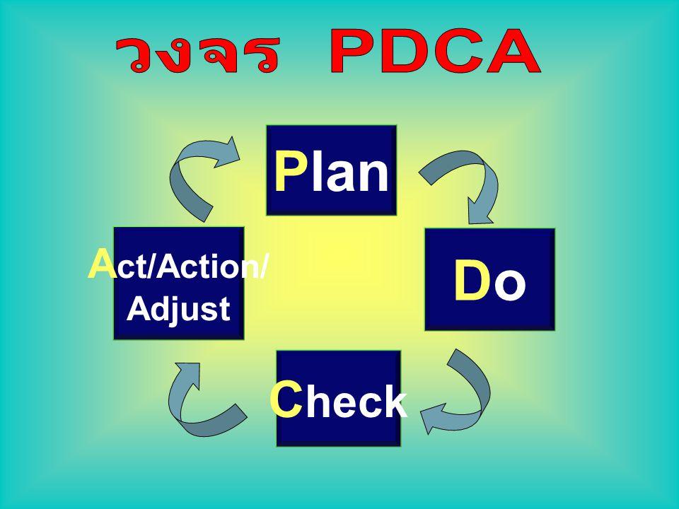 วงจร PDCA Plan Act/Action/ Adjust Do Check