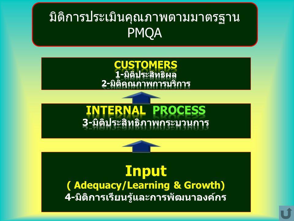 Input ( Adequacy/Learning & Growth) 4-มิติการเรียนรู้และการพัฒนาองค์กร