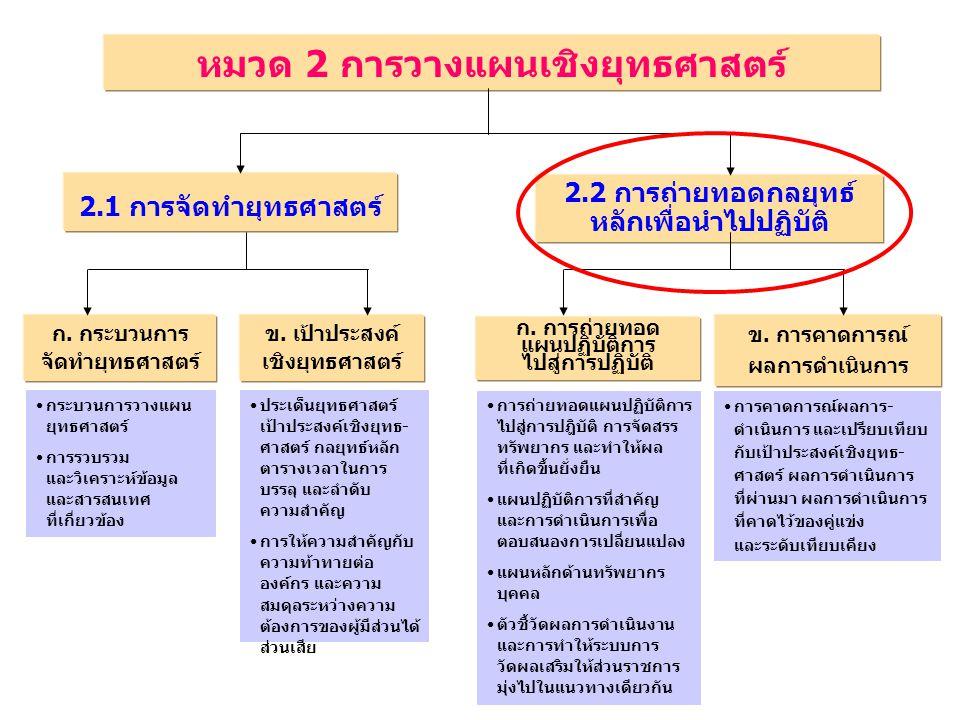 หมวด 2 การวางแผนเชิงยุทธศาสตร์
