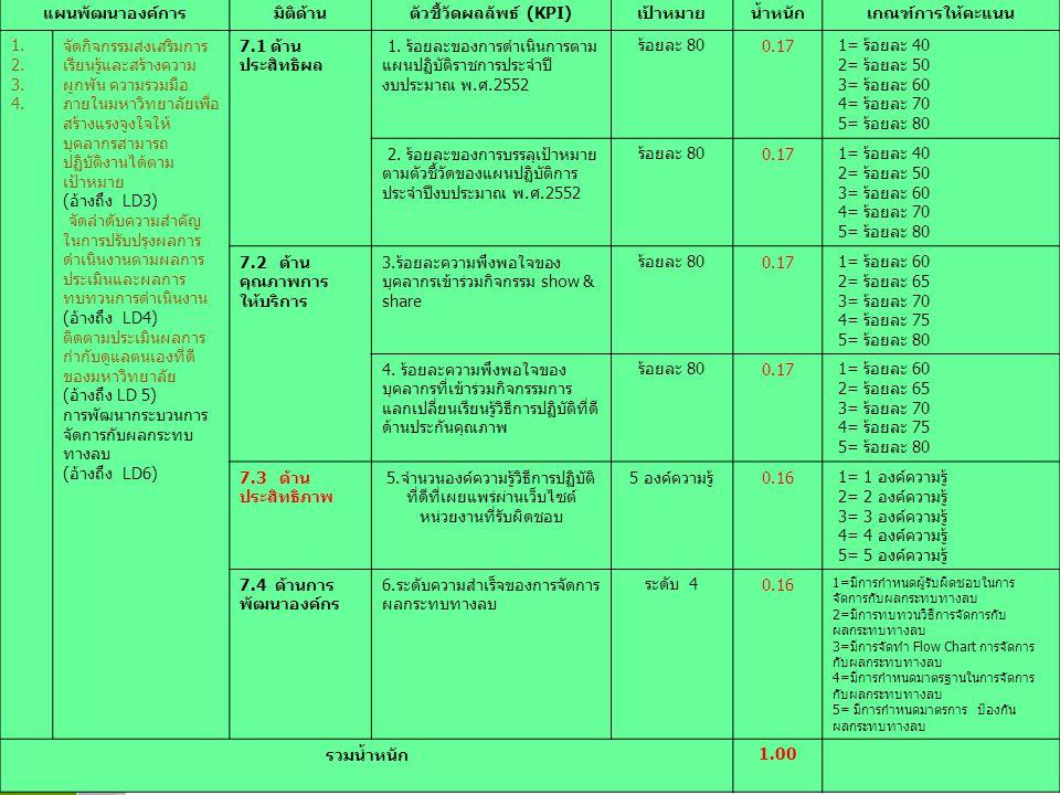 ตัวชี้วัดผลลัพธ์ (KPI)