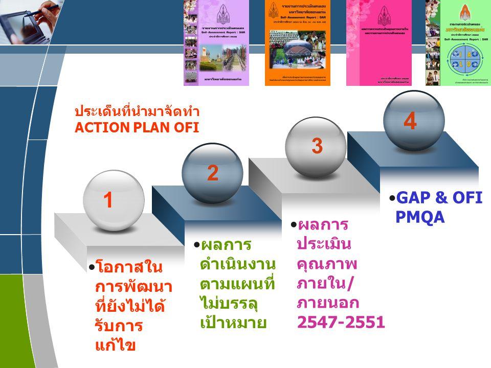 4 3 2 1 GAP & OFI PMQA ผลการประเมินคุณภาพภายใน/ภายนอก 2547-2551