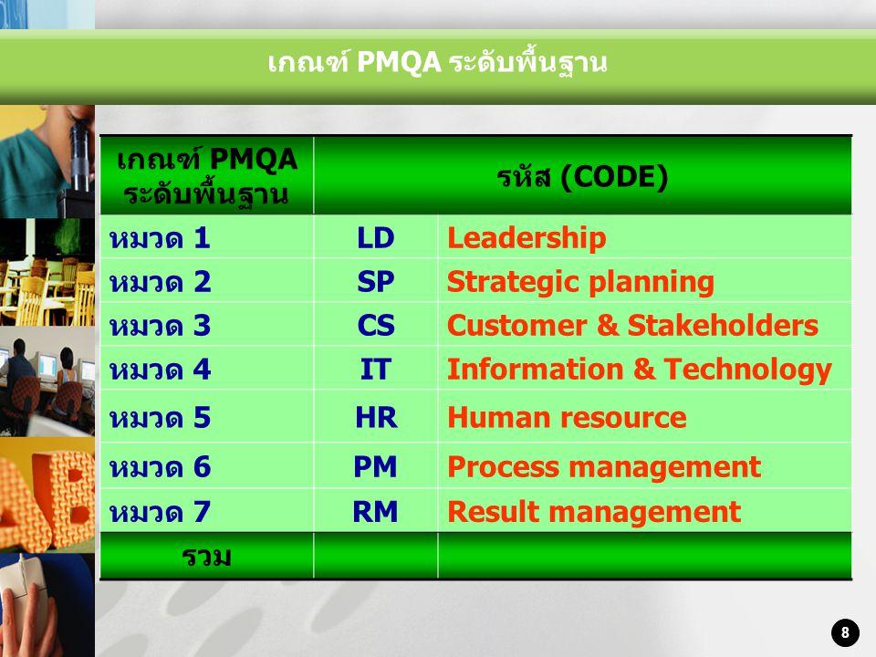 เกณฑ์ PMQA ระดับพื้นฐาน เกณฑ์ PMQA ระดับพื้นฐาน