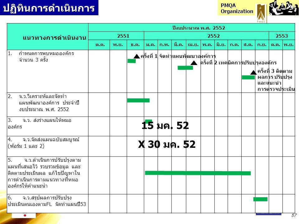ปฏิทินการดำเนินการ 15 มค. 52 X 30 มค. 52 แนวทางการดำเนินงาน