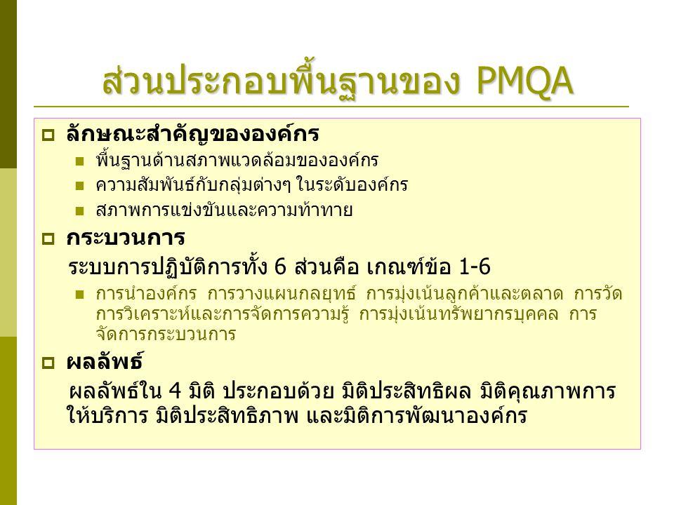 ส่วนประกอบพื้นฐานของ PMQA