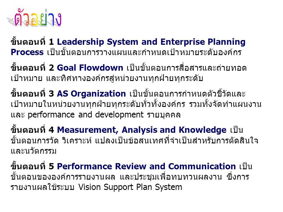 ตัวอย่าง ขั้นตอนที่ 1 Leadership System and Enterprise Planning Process เป็นขั้นตอนการวางแผนและกำหนดเป้าหมายระดับองค์กร.