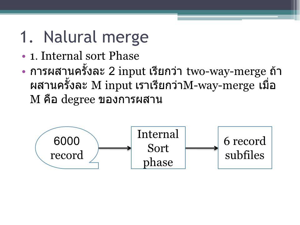 1. Nalural merge 1. Internal sort Phase