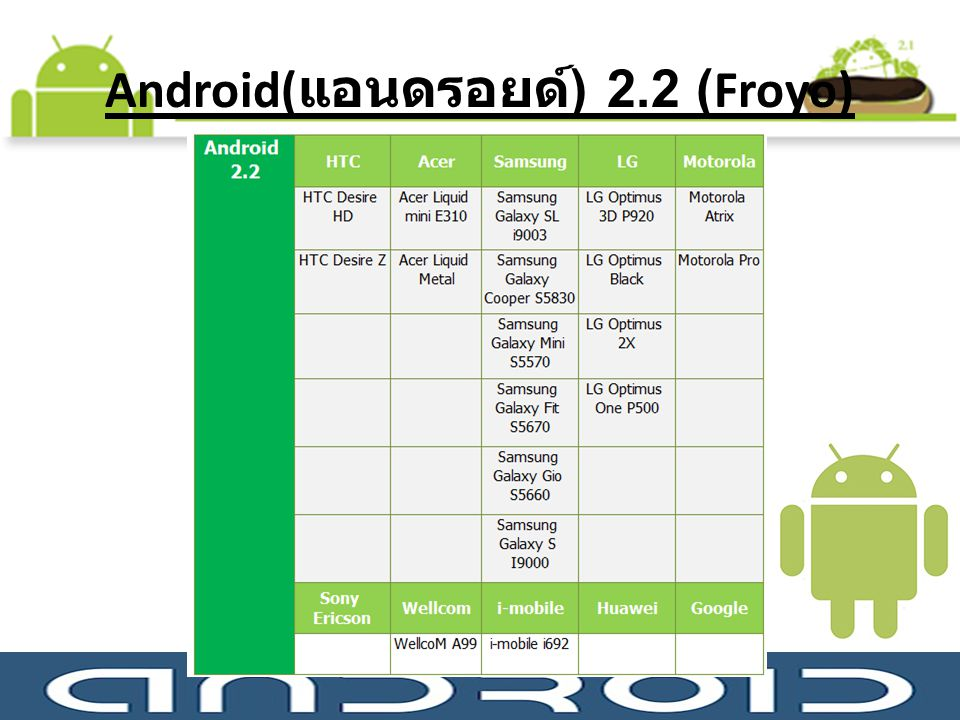 Android(แอนดรอยด์) 2.2 (Froyo)