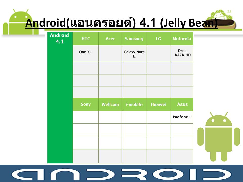 Android(แอนดรอยด์) 4.1 (Jelly Bean)