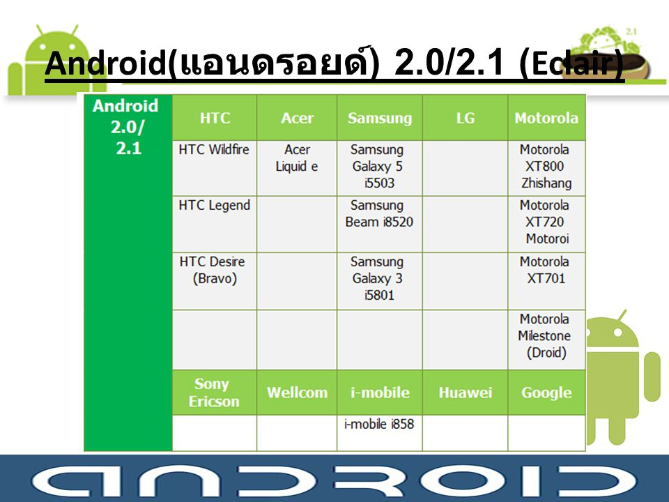 Android(แอนดรอยด์) 2.0/2.1 (Eclair)