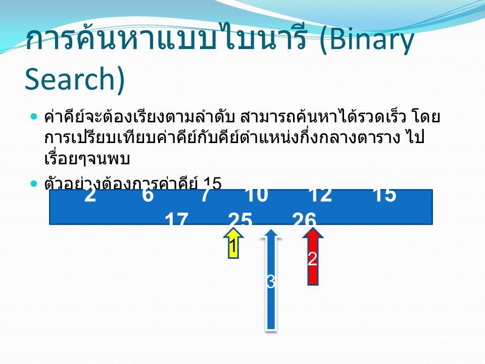 การค้นหาแบบไบนารี (Binary Search)