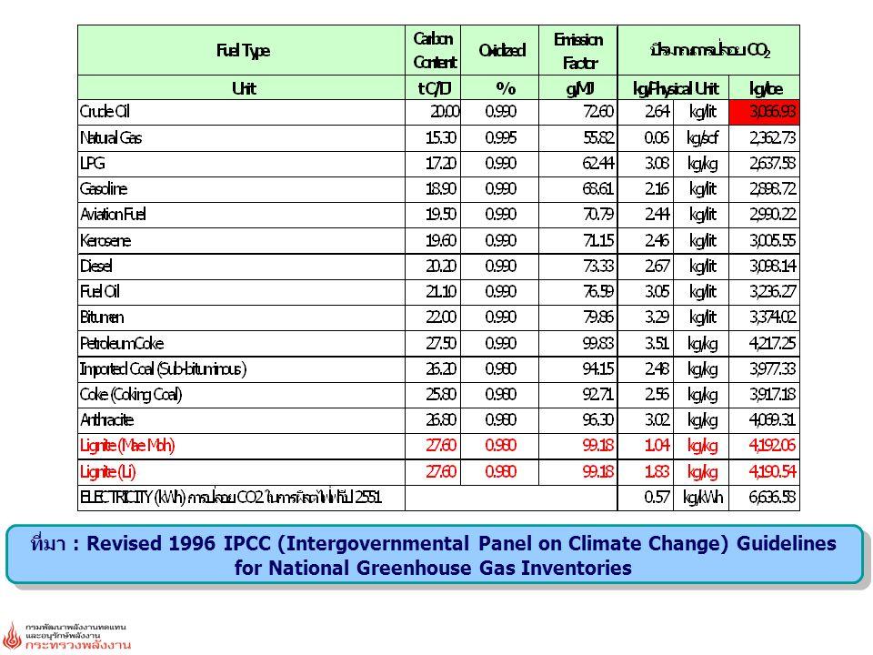 ที่มา : Revised 1996 IPCC (Intergovernmental Panel on Climate Change) Guidelines for National Greenhouse Gas Inventories