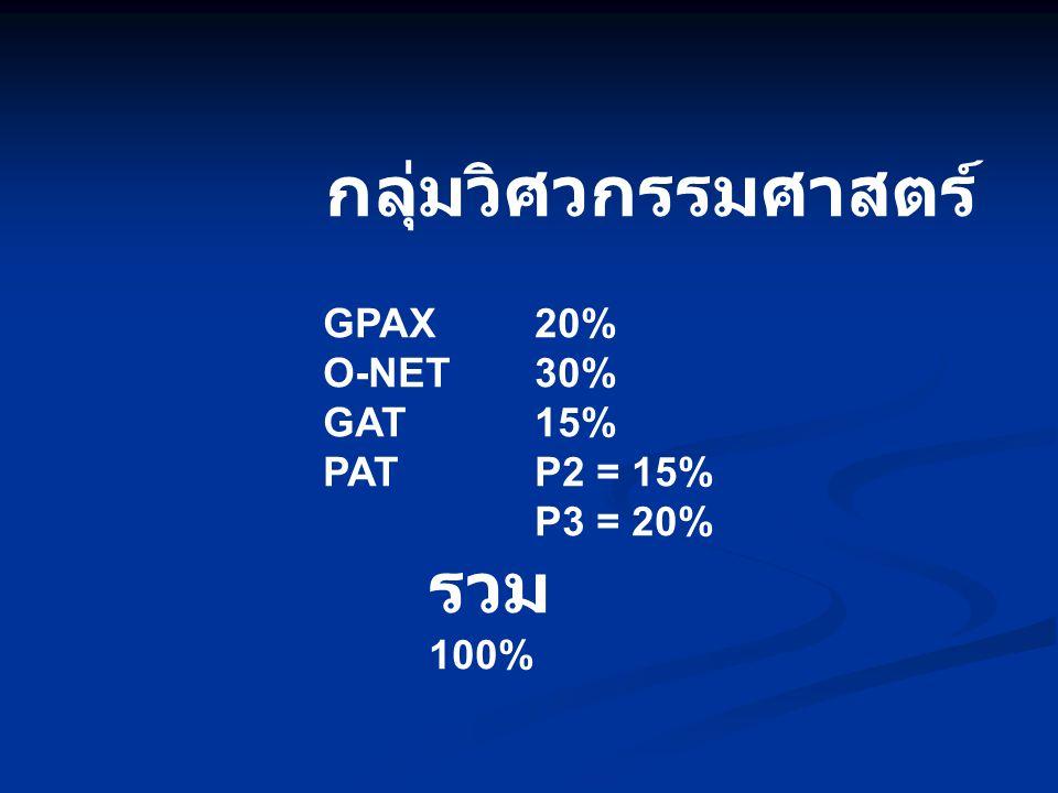 กลุ่มวิศวกรรมศาสตร์ GPAX 20% O-NET 30% GAT 15% PAT P2 = 15% P3 = 20%