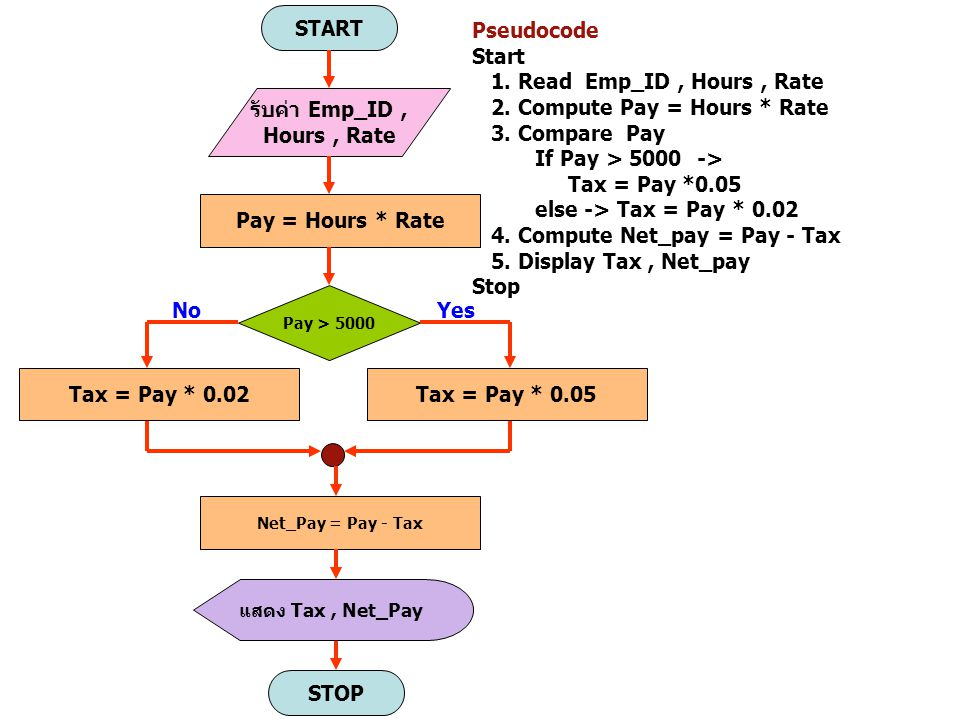 2. Compute Pay = Hours * Rate 3. Compare Pay If Pay > 5000 ->
