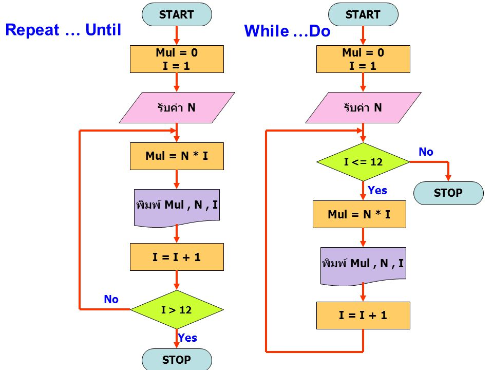Repeat … Until While …Do START START Mul = 0 I = 1 Mul = 0 I = 1