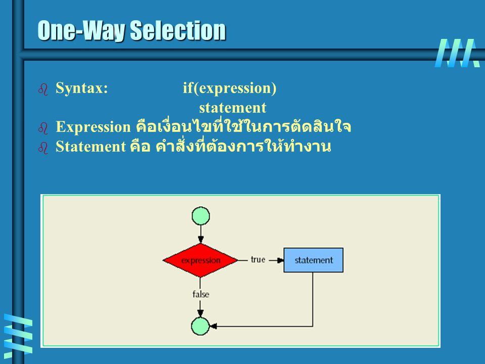 One-Way Selection Syntax: if(expression) statement