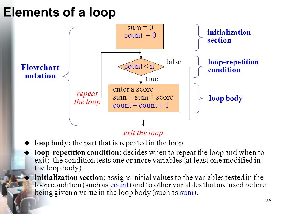 Elements of a loop Flowchart notation sum = 0 count = 0