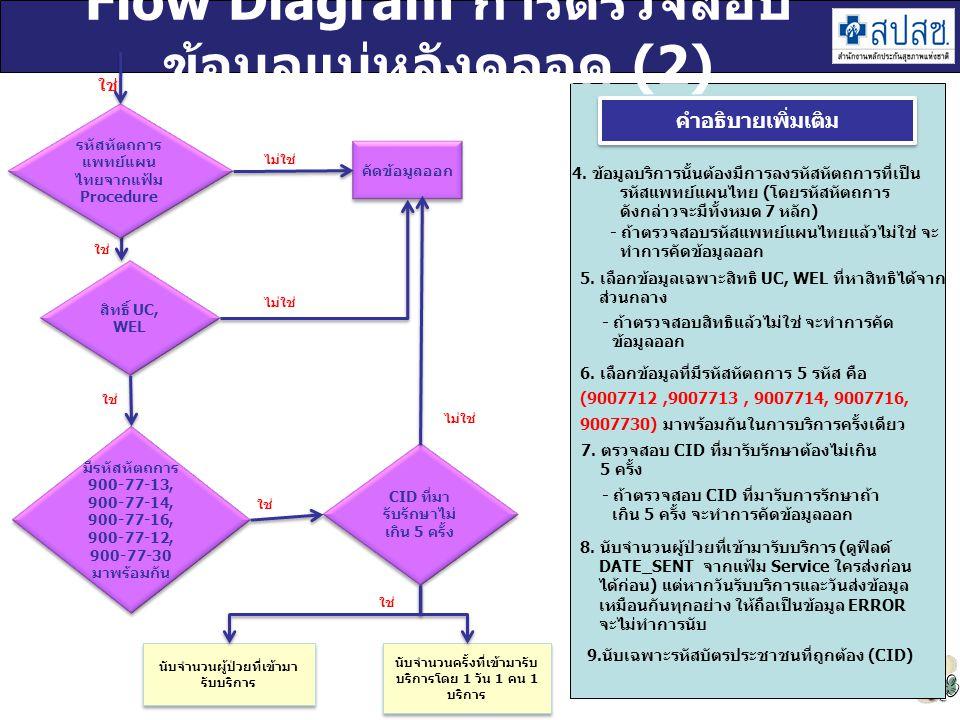 Flow Diagram การตรวจสอบข้อมูลแม่หลังคลอด (2)