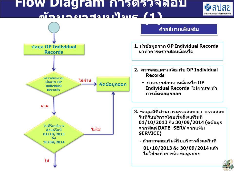 Flow Diagram การตรวจสอบข้อมูลยาสมุนไพร (1)