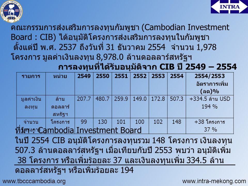 การลงทุนที่ได้รับอนุมัติจาก CIB ปี 2549 – 2554