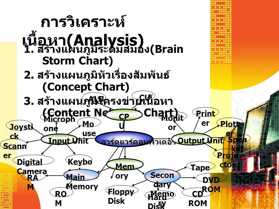 การวิเคราะห์เนื้อหา(Analysis)