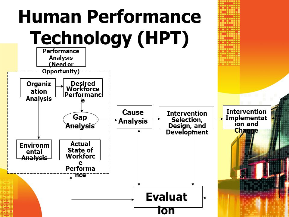 Human Performance Technology (HPT)