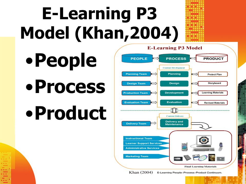 E-Learning P3 Model (Khan,2004)