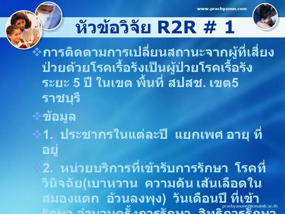 www.prachyanun.com หัวข้อวิจัย R2R # 1.
