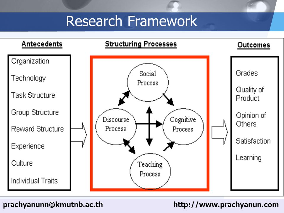 Research Framework prachyanunn@kmutnb.ac.th http://www.prachyanun.com