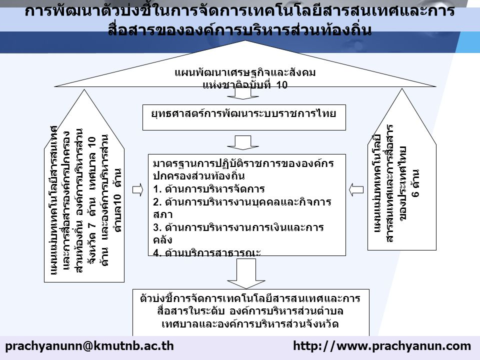 ยุทธศาสตร์การพัฒนาระบบราชการไทย
