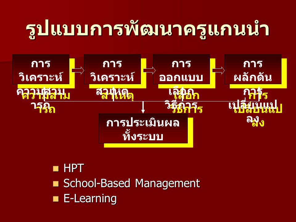รูปแบบการพัฒนาครูแกนนำ