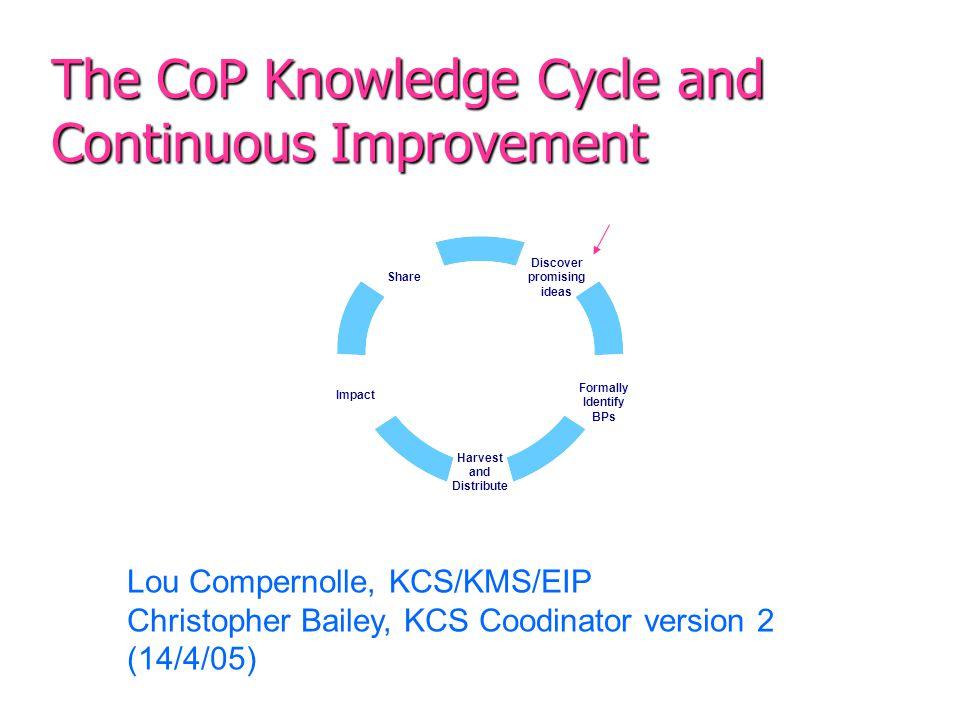 The CoP Knowledge Cycle and Continuous Improvement