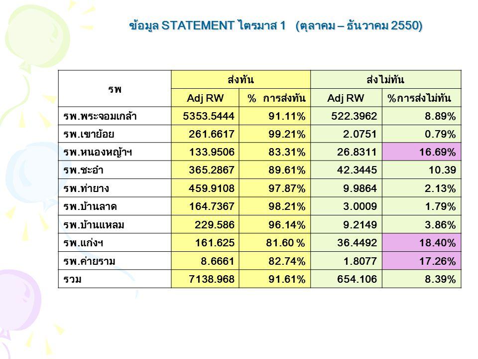 ข้อมูล STATEMENT ไตรมาส 1 (ตุลาคม – ธันวาคม 2550)