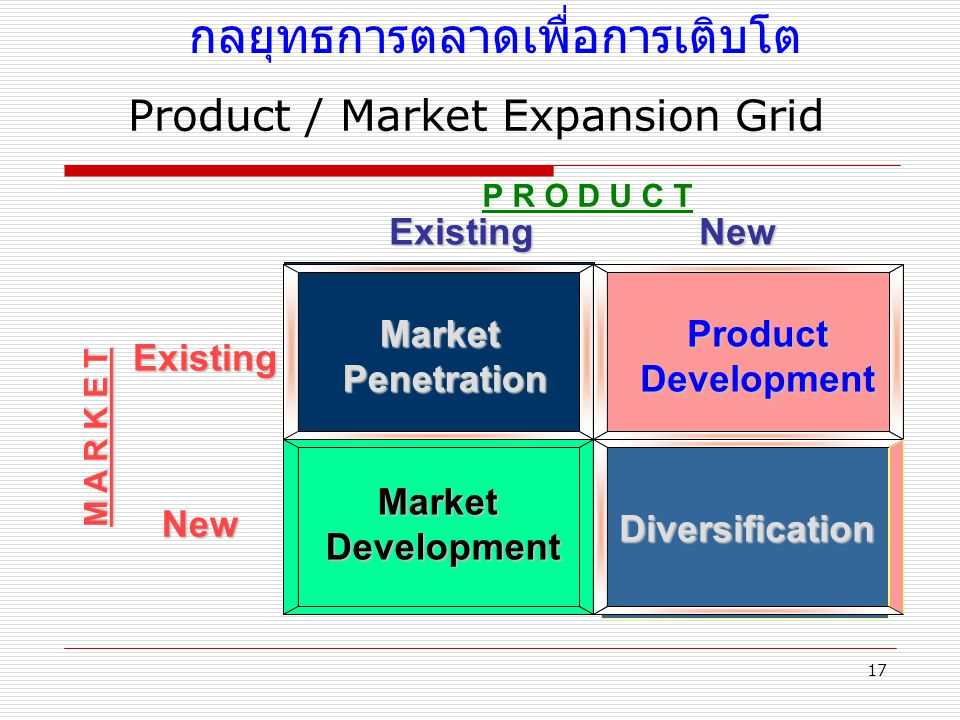Product / Market Expansion Grid
