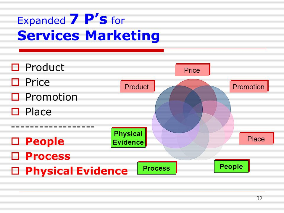 Product Price Promotion Place ------------------ People Process