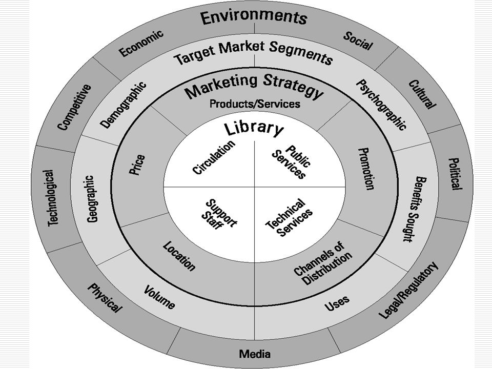 Marketing + Library