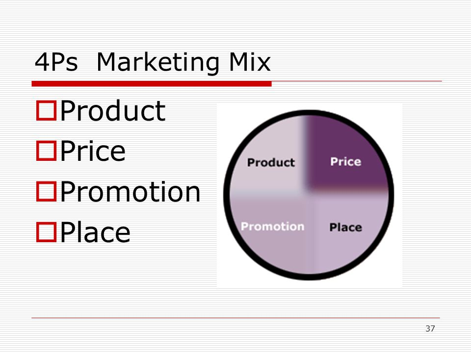 4Ps Marketing Mix Product Price Promotion Place