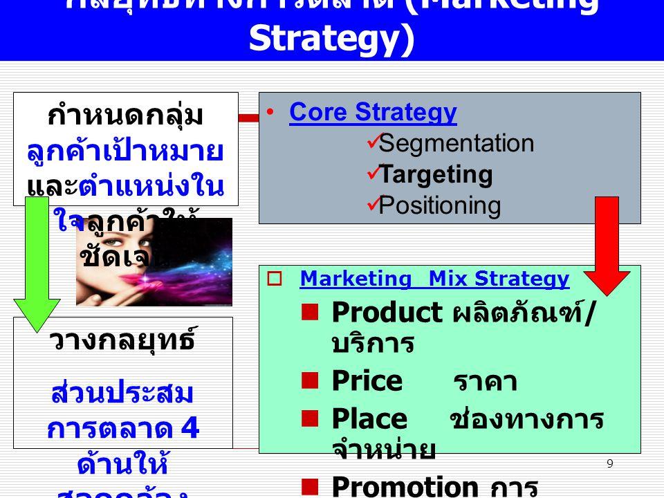 กลยุทธ์ทางการตลาด (Marketing Strategy)