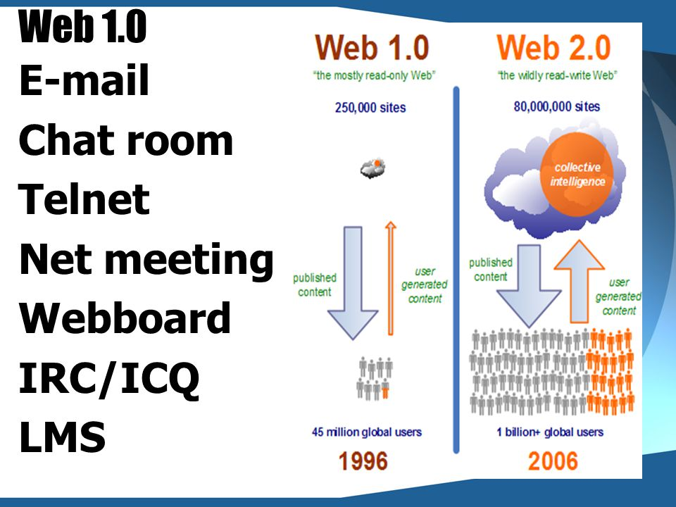 Web 1.0 E-mail Chat room Telnet Net meeting Webboard IRC/ICQ LMS