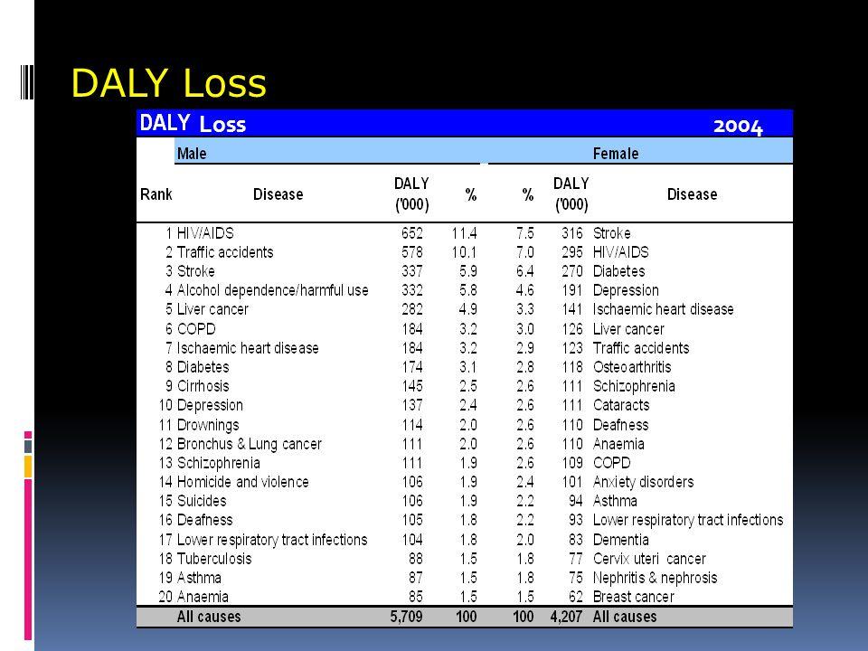 DALY Loss Loss 2004.
