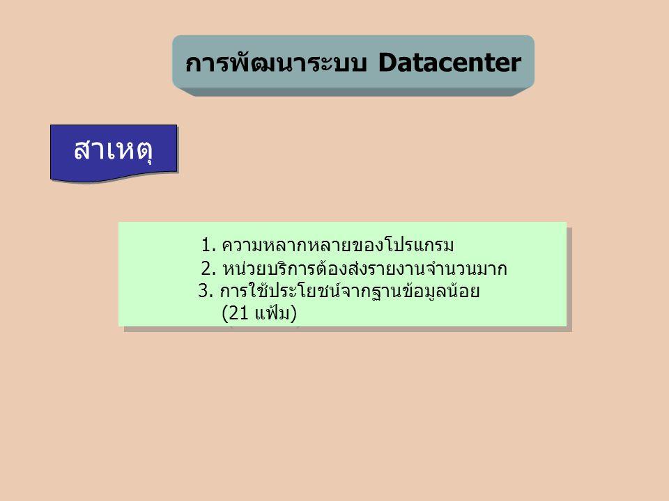 การพัฒนาระบบ Datacenter