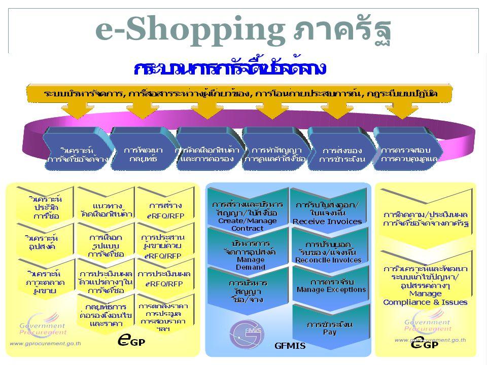 e-Shopping ภาครัฐ
