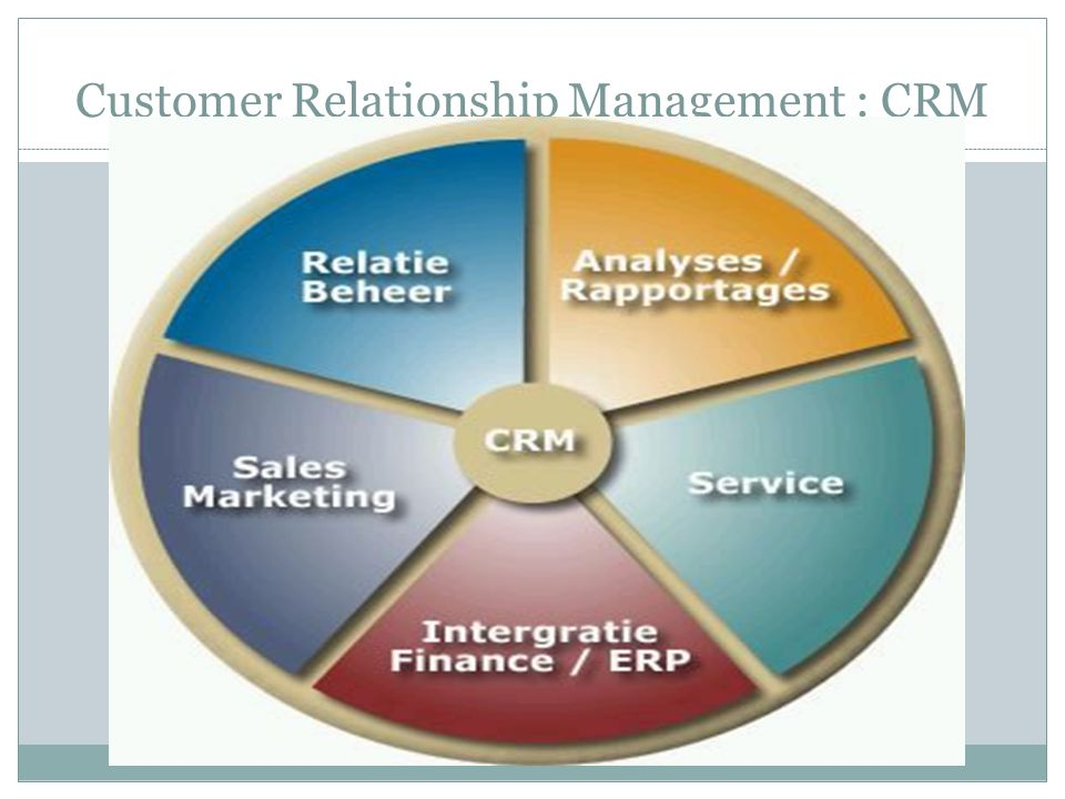 Customer Relationship Management : CRM