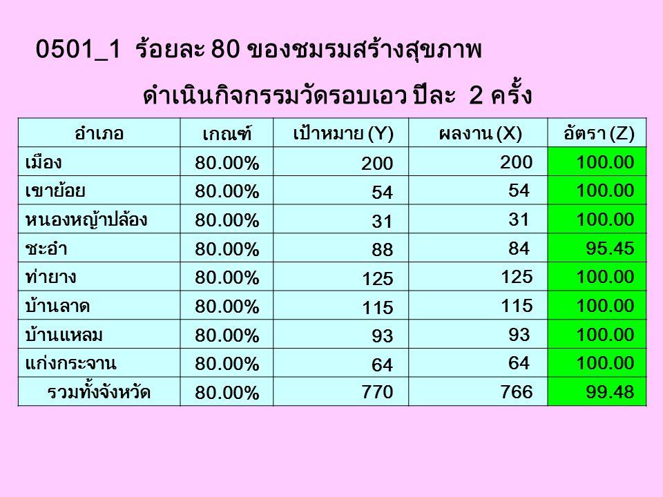 0501_1 ร้อยละ 80 ของชมรมสร้างสุขภาพ